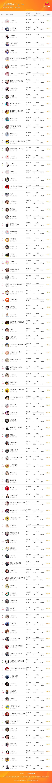 快手行业排行周榜—TOP100