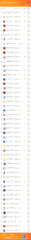 飞瓜快手-热门商品榜周榜
