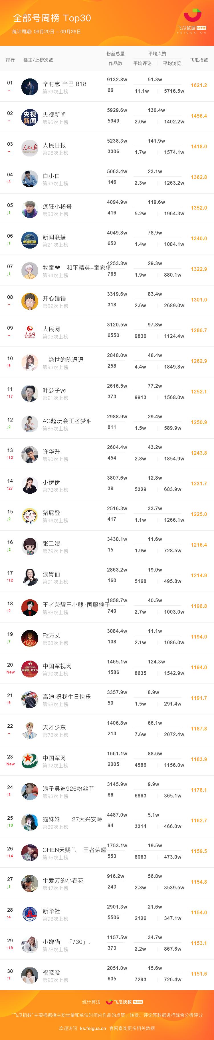 快手行业达人周榜-TOP30