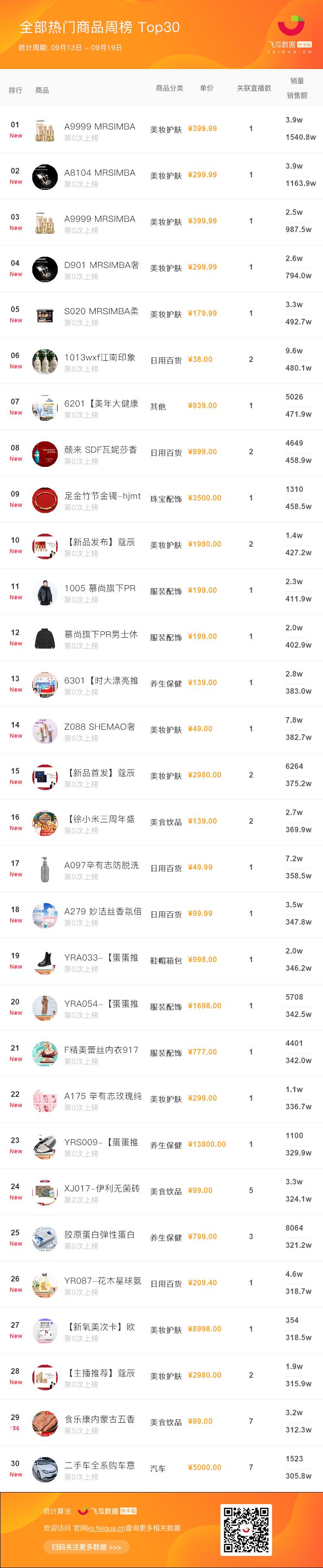 快手热门商品周榜-TOP30