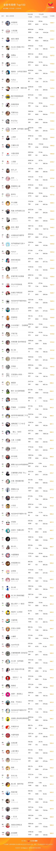 行业排行周榜—TOP100